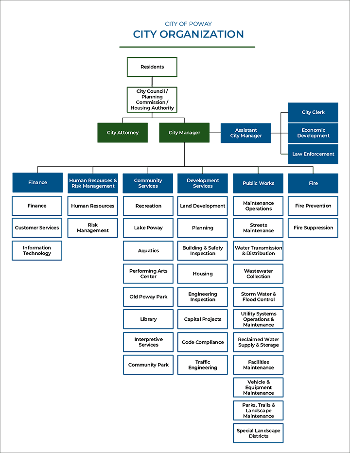 City Org Chart for Website Effective 7-1-2018